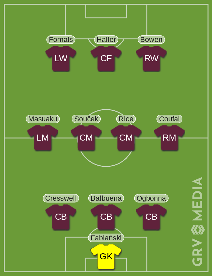West Ham Manchester United Predicted XI